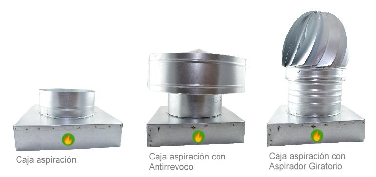 Caja con antirrevoco y aspirador giratorio