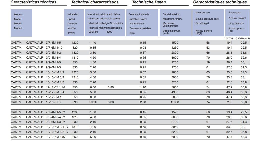 caracteristicas tecnicas CADTM
