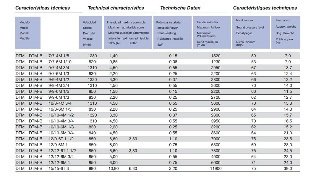 Caracteristicas técnicas ventilador extractor DTM