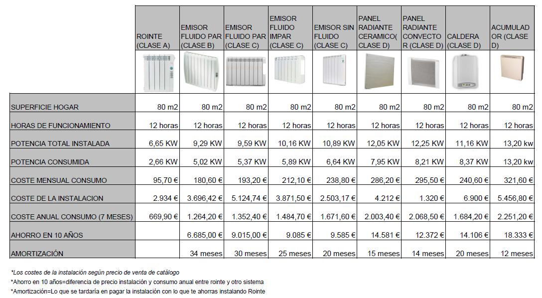 Comparativa rointe con otros sistemas de calefacci n - Calefaccion lena radiadores ...