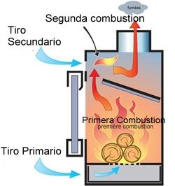 funcionamiento doble combustion