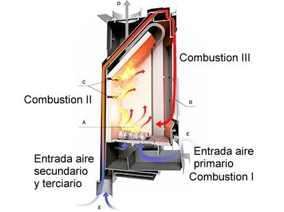 La doble y triple combusti n en estufas de le a for Estufas doble combustion precios