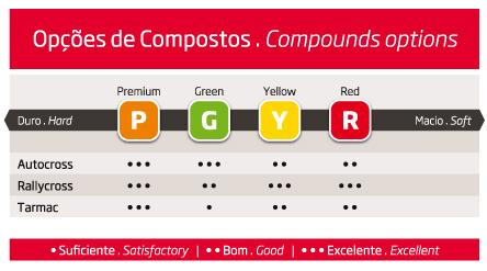 Tabla de compuestos neumáticos fedima