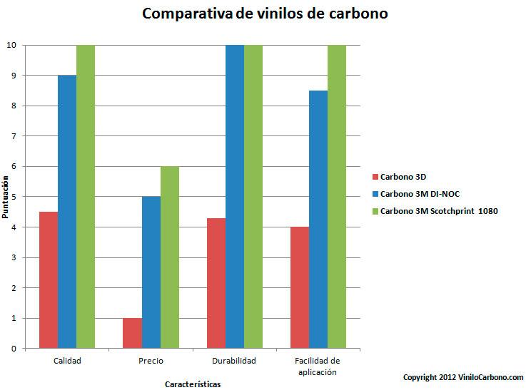 Comparativa de vinilos de carbono